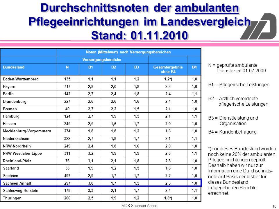 MDK Sachsen-Anhalt 10 Durchschnittsnoten der ambulanten Pflegeeinrichtungen im Landesvergleich Stand: 01.11.2010 Noten (Mittelwert) nach Versorgungsbe