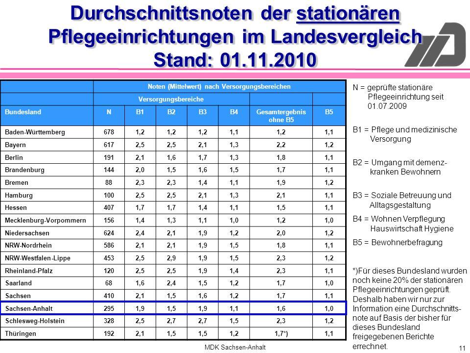 MDK Sachsen-Anhalt 11 Durchschnittsnoten der stationären Pflegeeinrichtungen im Landesvergleich Stand: 01.11.2010 Noten (Mittelwert) nach Versorgungsb