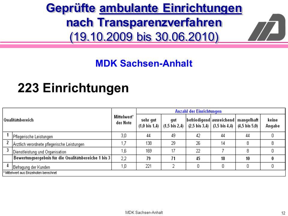 MDK Sachsen-Anhalt 12 Geprüfte ambulante Einrichtungen nach Transparenzverfahren (19.10.2009 bis 30.06.2010) 223 Einrichtungen MDK Sachsen-Anhalt