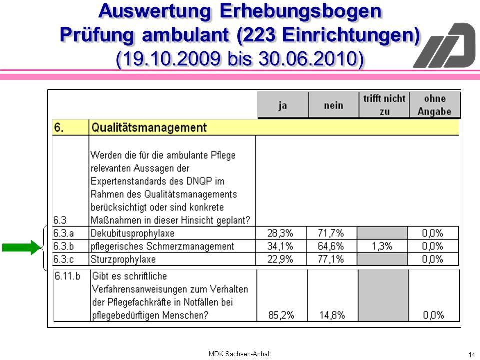 MDK Sachsen-Anhalt 14 Auswertung Erhebungsbogen Prüfung ambulant (223 Einrichtungen) (19.10.2009 bis 30.06.2010)