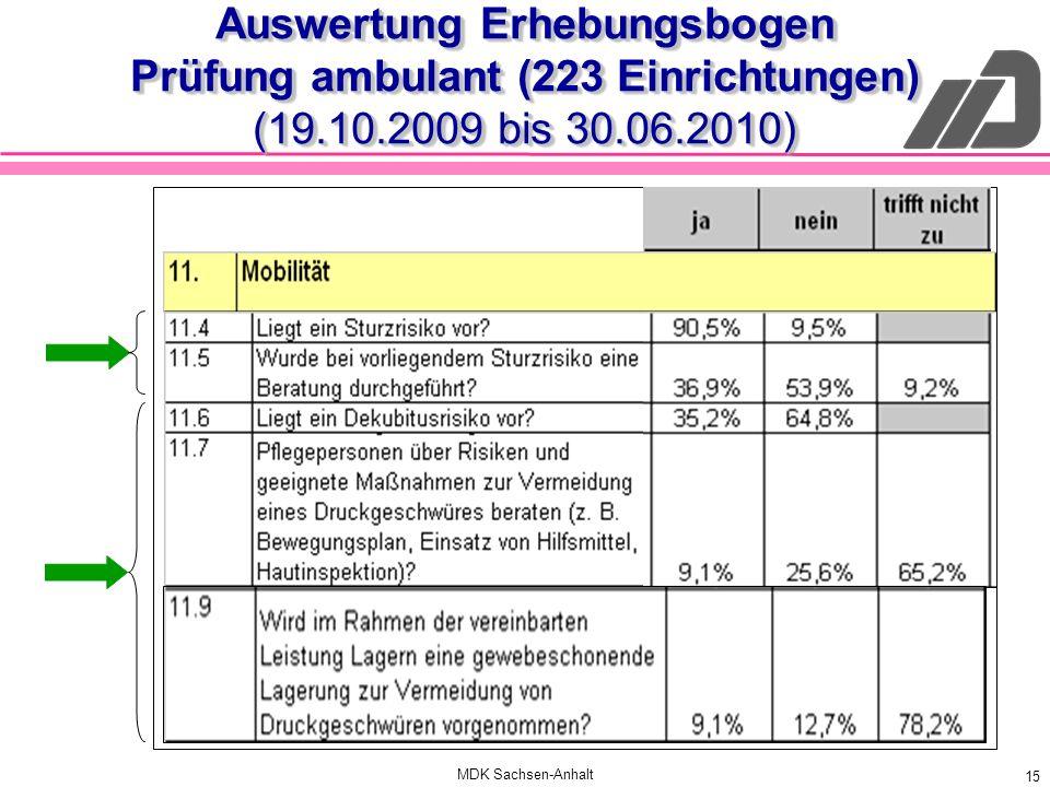 MDK Sachsen-Anhalt 15 Auswertung Erhebungsbogen Prüfung ambulant (223 Einrichtungen) (19.10.2009 bis 30.06.2010)