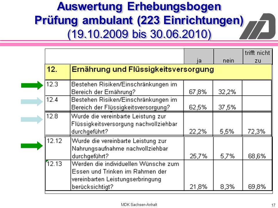 MDK Sachsen-Anhalt 17 Auswertung Erhebungsbogen Prüfung ambulant (223 Einrichtungen) (19.10.2009 bis 30.06.2010)