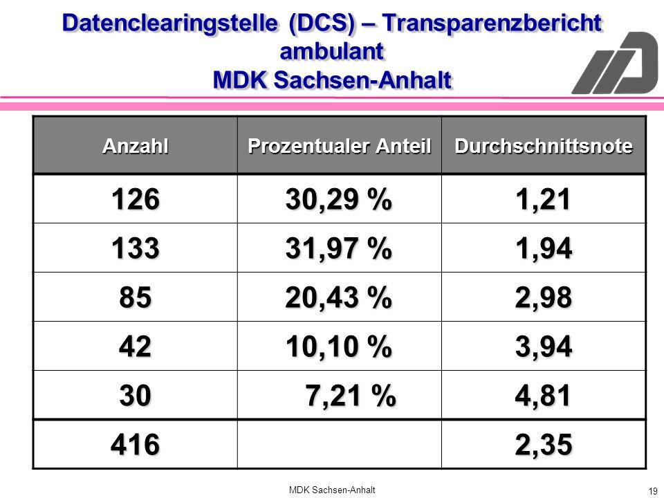 MDK Sachsen-Anhalt 19 Datenclearingstelle (DCS) – Transparenzbericht ambulant MDK Sachsen-Anhalt Anzahl Prozentualer Anteil Durchschnittsnote 126 30,2