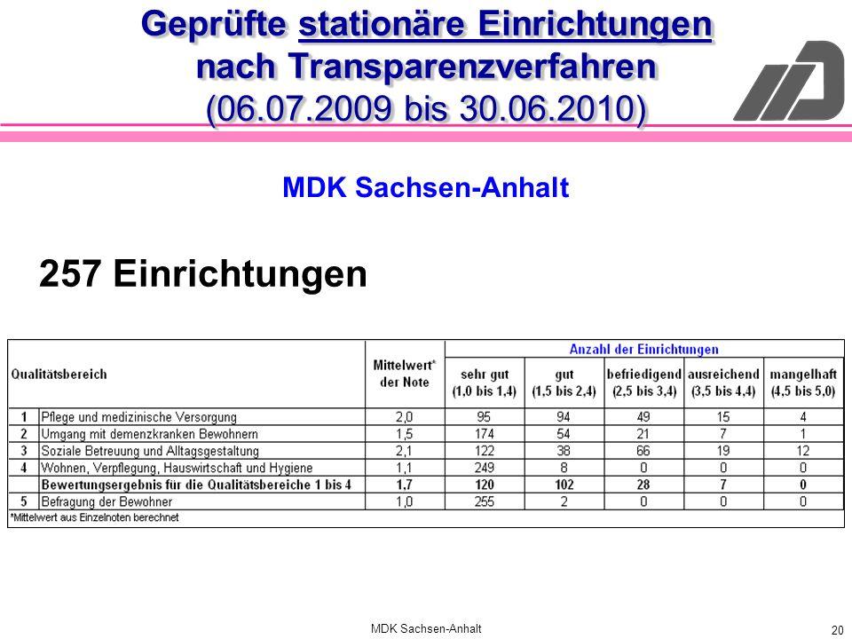 MDK Sachsen-Anhalt 20 Geprüfte stationäre Einrichtungen nach Transparenzverfahren (06.07.2009 bis 30.06.2010) 257 Einrichtungen MDK Sachsen-Anhalt