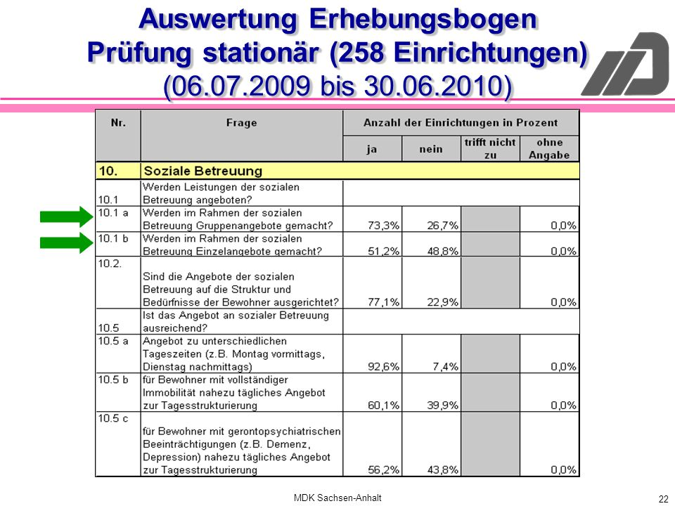 MDK Sachsen-Anhalt 22 Auswertung Erhebungsbogen Prüfung stationär (258 Einrichtungen) (06.07.2009 bis 30.06.2010)