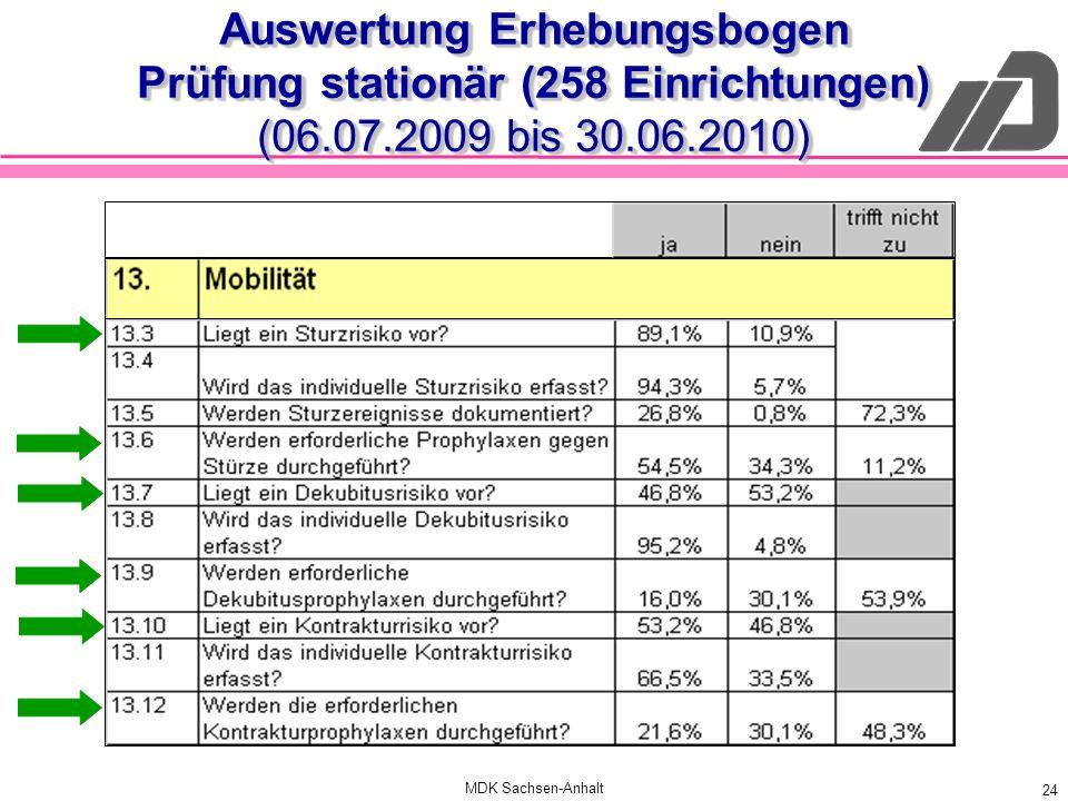 MDK Sachsen-Anhalt 24 Auswertung Erhebungsbogen Prüfung stationär (258 Einrichtungen) (06.07.2009 bis 30.06.2010)