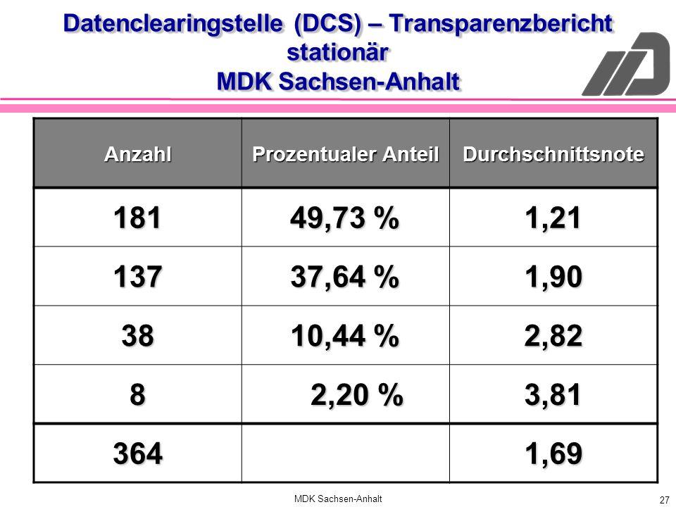 MDK Sachsen-Anhalt 27 Datenclearingstelle (DCS) – Transparenzbericht stationär MDK Sachsen-Anhalt Anzahl Prozentualer Anteil Durchschnittsnote 181 49,
