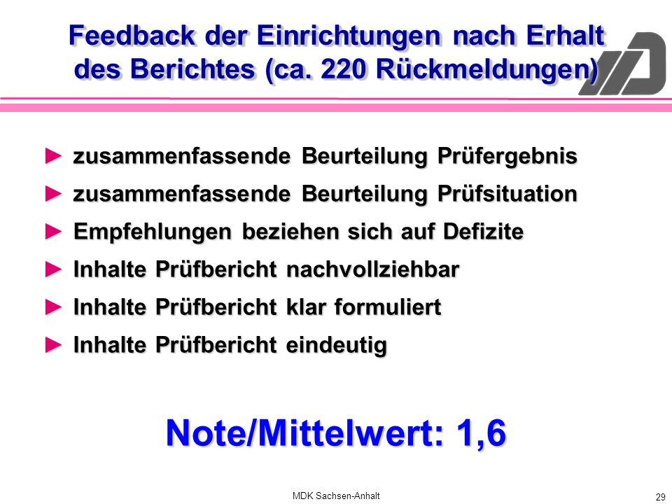 MDK Sachsen-Anhalt 29 Feedback der Einrichtungen nach Erhalt des Berichtes (ca. 220 Rückmeldungen) zusammenfassende Beurteilung Prüfergebniszusammenfa