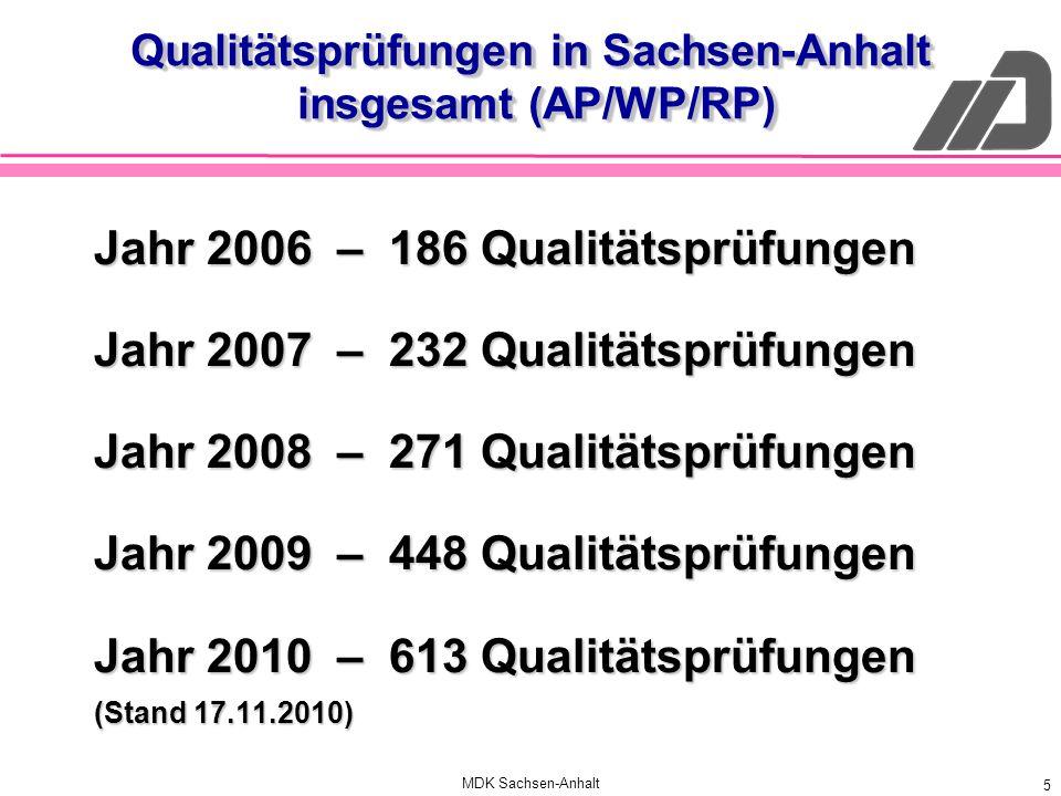 MDK Sachsen-Anhalt 5 Qualitätsprüfungen in Sachsen-Anhalt insgesamt (AP/WP/RP) Jahr 2006 – 186 Qualitätsprüfungen Jahr 2007 – 232 Qualitätsprüfungen J