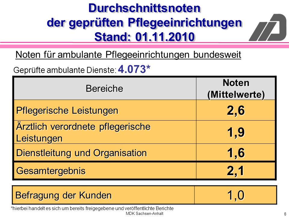 MDK Sachsen-Anhalt 8 Durchschnittsnoten der geprüften Pflegeeinrichtungen Stand: 01.11.2010 Bereiche Noten (Mittelwerte) Pflegerische Leistungen 2,6 Ä