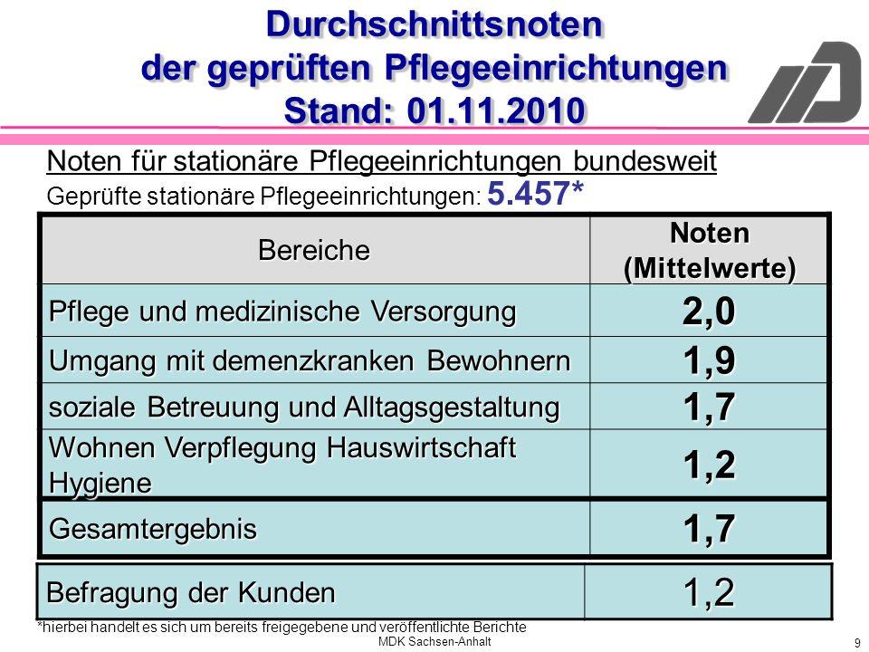 MDK Sachsen-Anhalt 9 Durchschnittsnoten der geprüften Pflegeeinrichtungen Stand: 01.11.2010 Bereiche Noten (Mittelwerte) Pflege und medizinische Verso