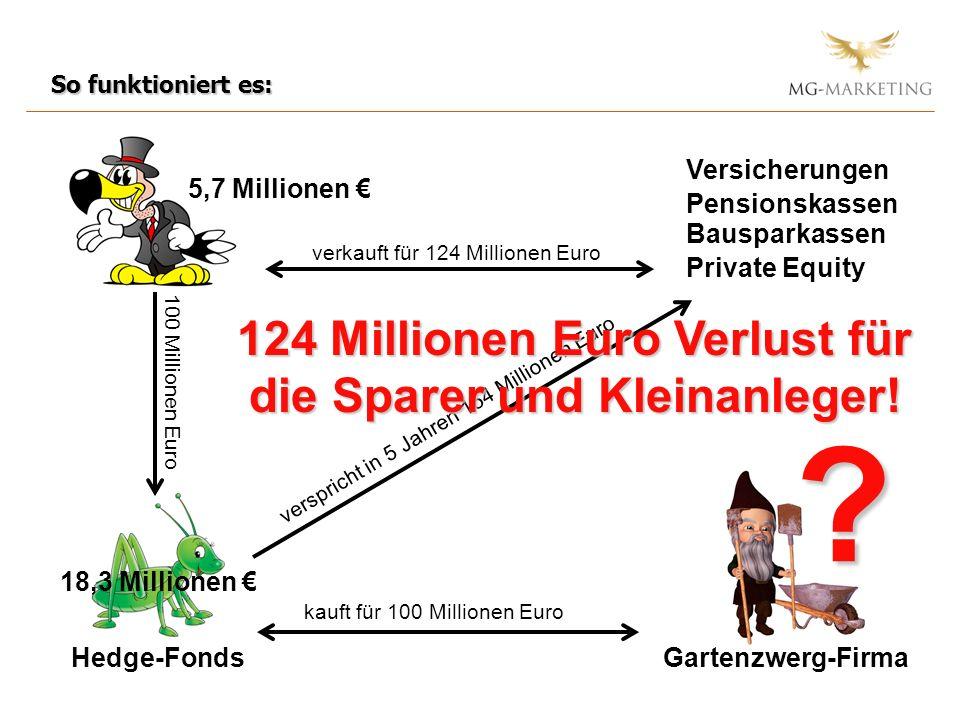 Hedge-FondsGartenzwerg-Firma kauft für 100 Millionen Euro 100 Millionen Euro Versicherungen Pensionskassen Bausparkassen verkauft für 124 Millionen Euro verspricht in 5 Jahren 154 Millionen Euro 5,7 Millionen 18,3 Millionen 124 Millionen Euro Verlust für die Sparer und Kleinanleger.
