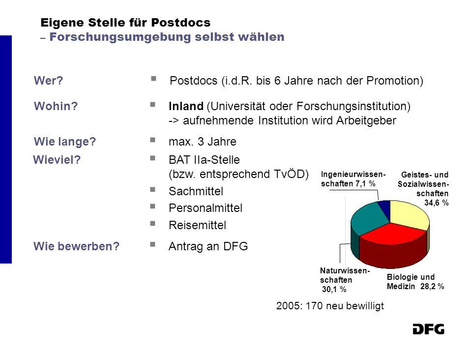 Eigene Stelle für Postdocs – Forschungsumgebung selbst wählen Wer? Postdocs (i.d.R. bis 6 Jahre nach der Promotion) Wohin? Inland (Universität oder Fo