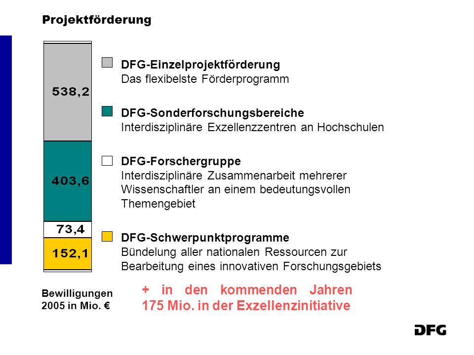 Projektförderung DFG-Einzelprojektförderung Das flexibelste Förderprogramm DFG-Sonderforschungsbereiche Interdisziplinäre Exzellenzzentren an Hochschu
