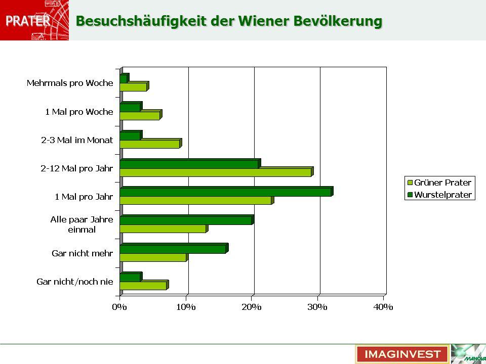 PRATER Besuchshäufigkeit der Wiener Bevölkerung