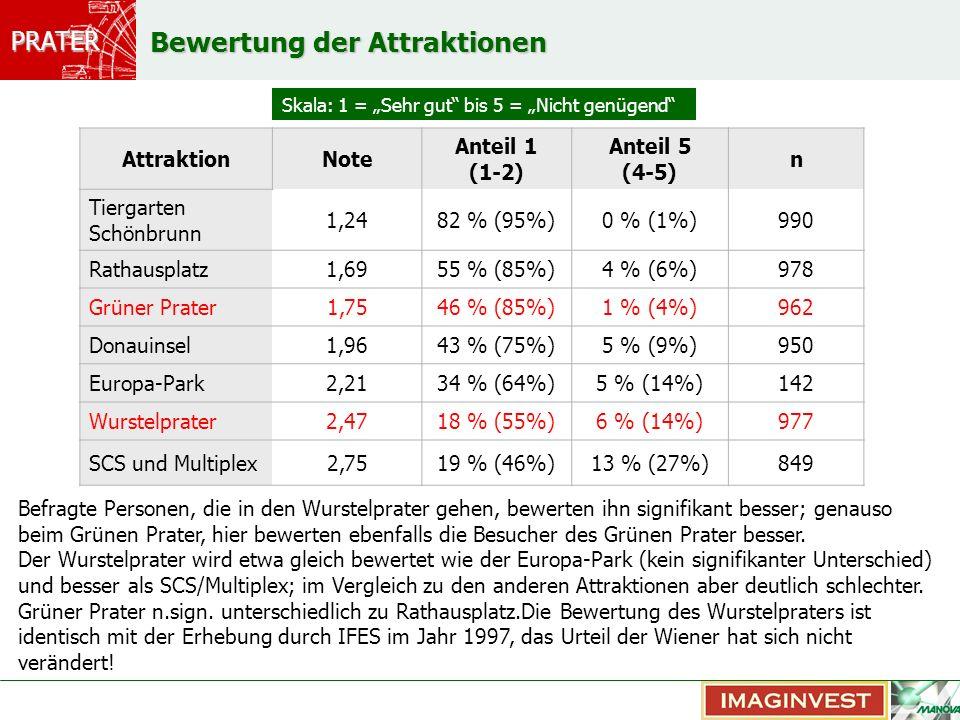 PRATER Bewertung der Attraktionen AttraktionNote Anteil 1 (1-2) Anteil 5 (4-5) n Tiergarten Schönbrunn 1,2482 % (95%)0 % (1%)990 Rathausplatz1,6955 %
