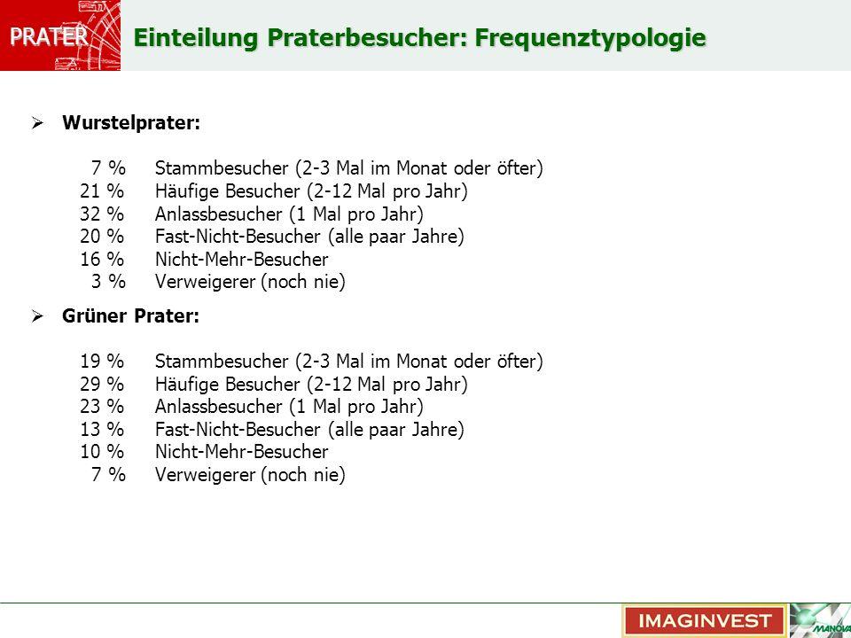 PRATER Verweigerer und Nicht-Mehr-Besucher im Wurstelprater (19% der Wiener) – warum nicht.