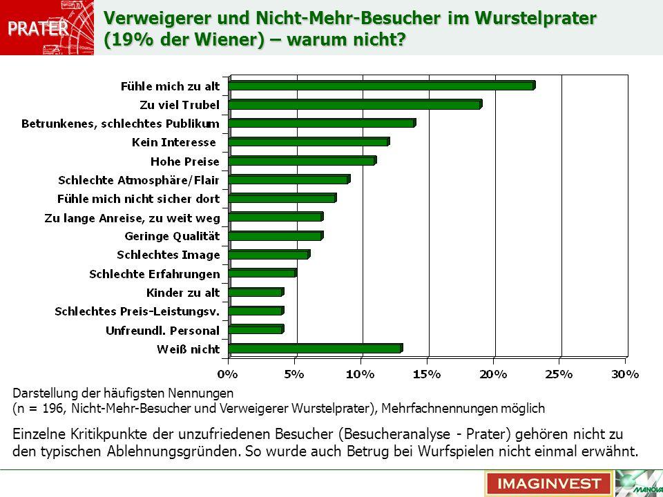 PRATER Prater – Was genau ist das.26 % nennen hier sowohl Wurstelpater als auch den Grünen Prater.