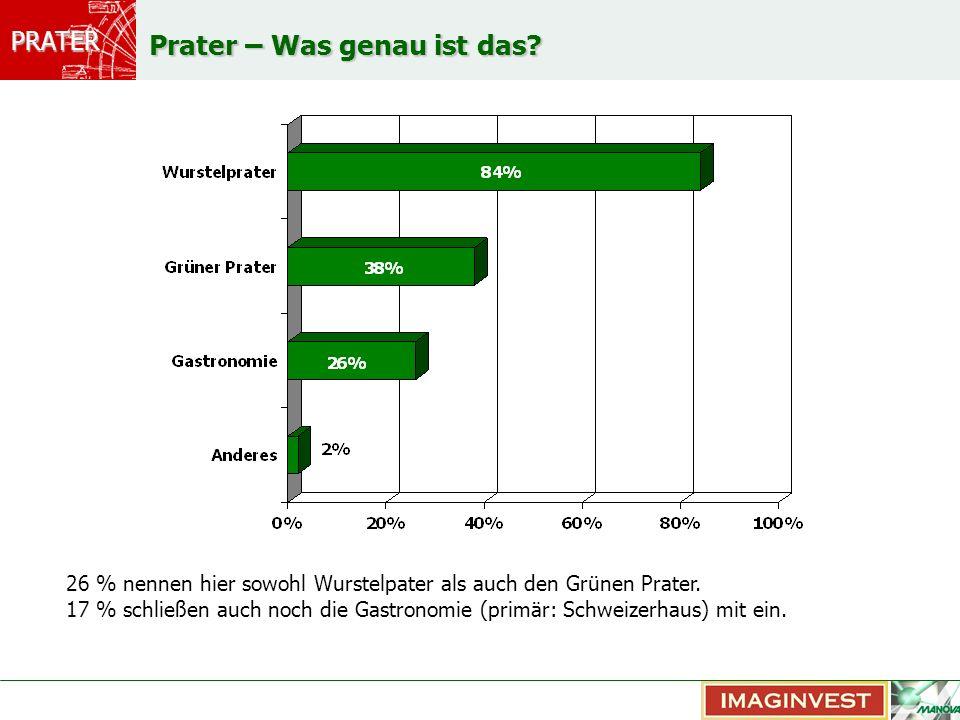 PRATER Prater – Was genau ist das? 26 % nennen hier sowohl Wurstelpater als auch den Grünen Prater. 17 % schließen auch noch die Gastronomie (primär: