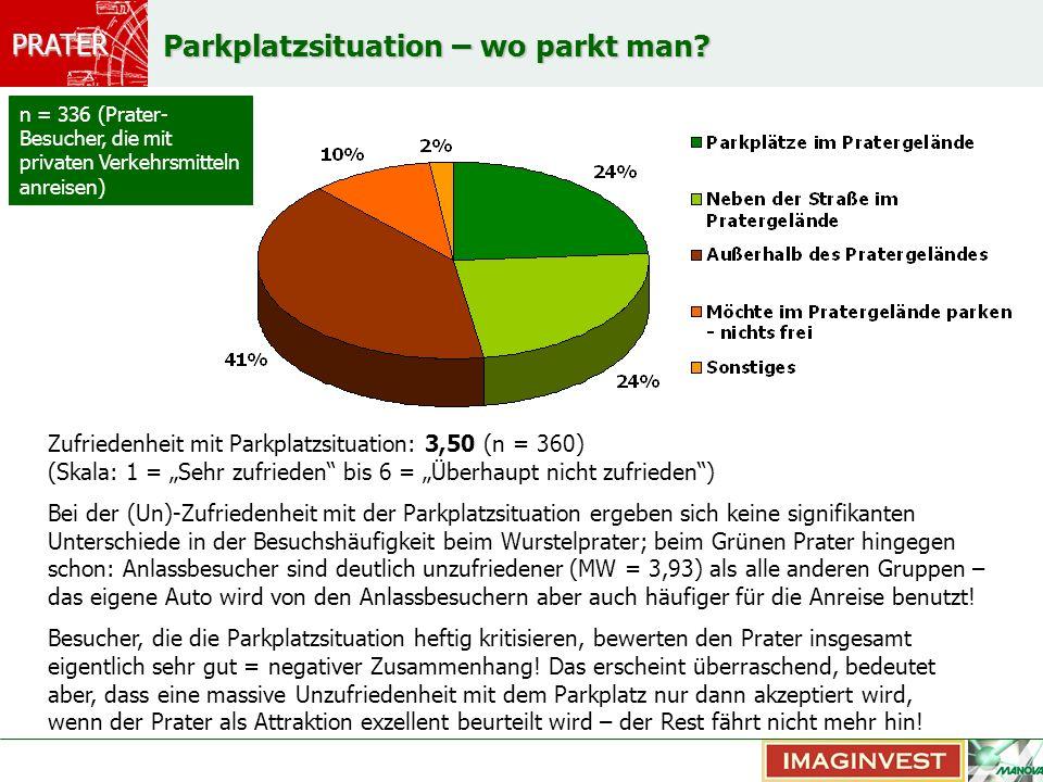 PRATER Parkplatzsituation – wo parkt man? Zufriedenheit mit Parkplatzsituation: 3,50 (n = 360) (Skala: 1 = Sehr zufrieden bis 6 = Überhaupt nicht zufr