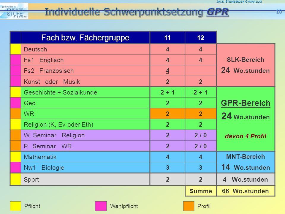 J ACK -S TEINBERGER -G YMNASIUM Fach bzw. Fächergruppe 1112 Deutsch44 SLK-Bereich 24 Wo.stunden Fs1 Englisch44 Fs2 Französisch4 Kunst oder Musik22 Ges
