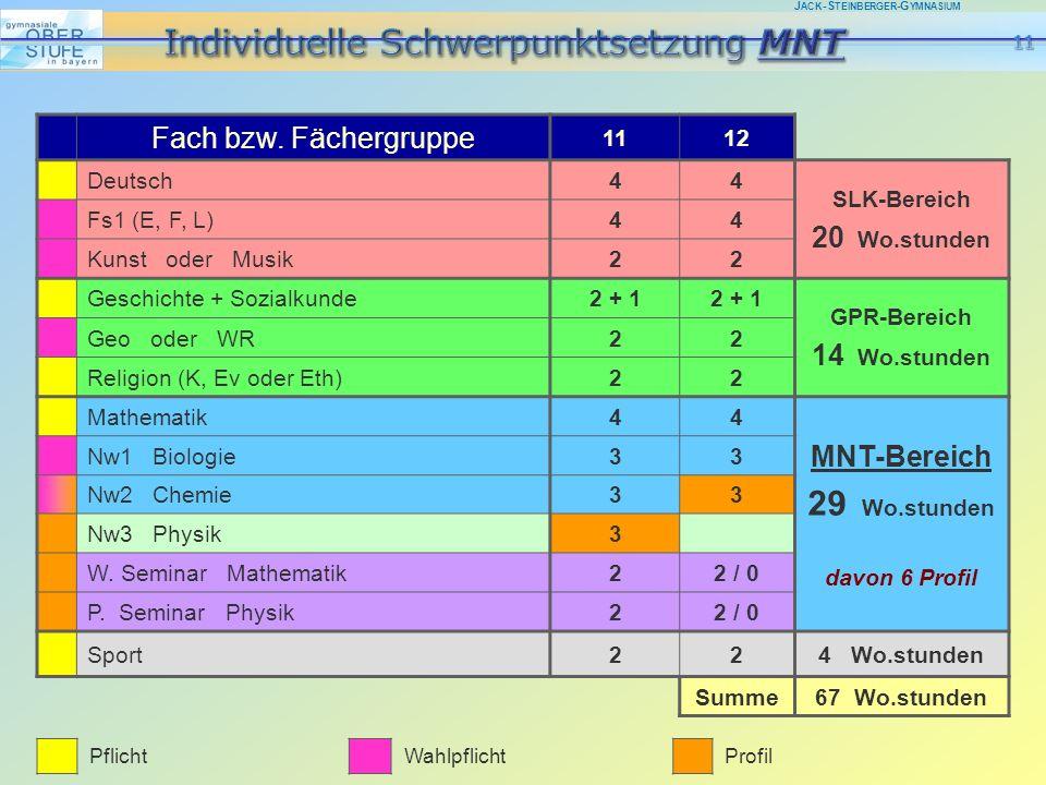J ACK -S TEINBERGER -G YMNASIUM Fach bzw. Fächergruppe 1112 Deutsch44 SLK-Bereich 20 Wo.stunden Fs1 (E, F, L)44 Kunst oder Musik22 Geschichte + Sozial