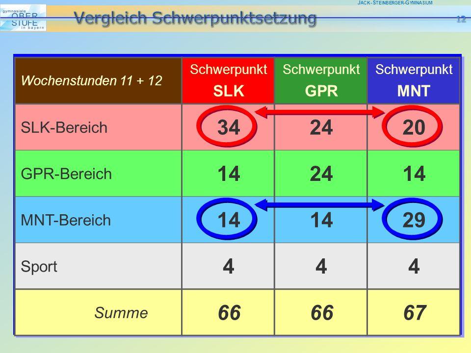 J ACK -S TEINBERGER -G YMNASIUM Schwerpunkt SLK 34 14 4 66 Schwerpunkt MNT 20 14 29 4 67 Wochenstunden 11 + 12 SLK-Bereich GPR-Bereich MNT-Bereich Sport Summe Schwerpunkt GPR 24 14 4 66