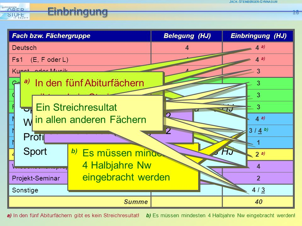 J ACK -S TEINBERGER -G YMNASIUM Fach bzw. Fächergruppe Deutsch Fs1 (E, F oder L) Kunst oder Musik Geschichte + Sozialkunde Geo oder WR Religion (K, Ev