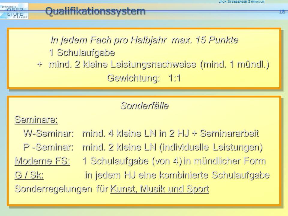 J ACK -S TEINBERGER -G YMNASIUM In jedem Fach pro Halbjahr max. 15 Punkte 1 Schulaufgabe + mind. 2 kleine Leistungsnachweise (mind. 1 mündl.) Gewichtu