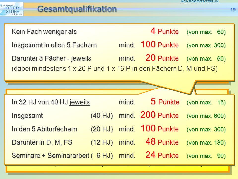 J ACK -S TEINBERGER -G YMNASIUM Gesamtergebnis maximal 900 Punkte 300 P = 4,0 463-480 = 3,0 643-660 = 2,0 823-900 P = 1,0 30 HJL(Wahl-)Pflicht - Einbringung 10 HJL Profil - Einbringung 40 15 P.