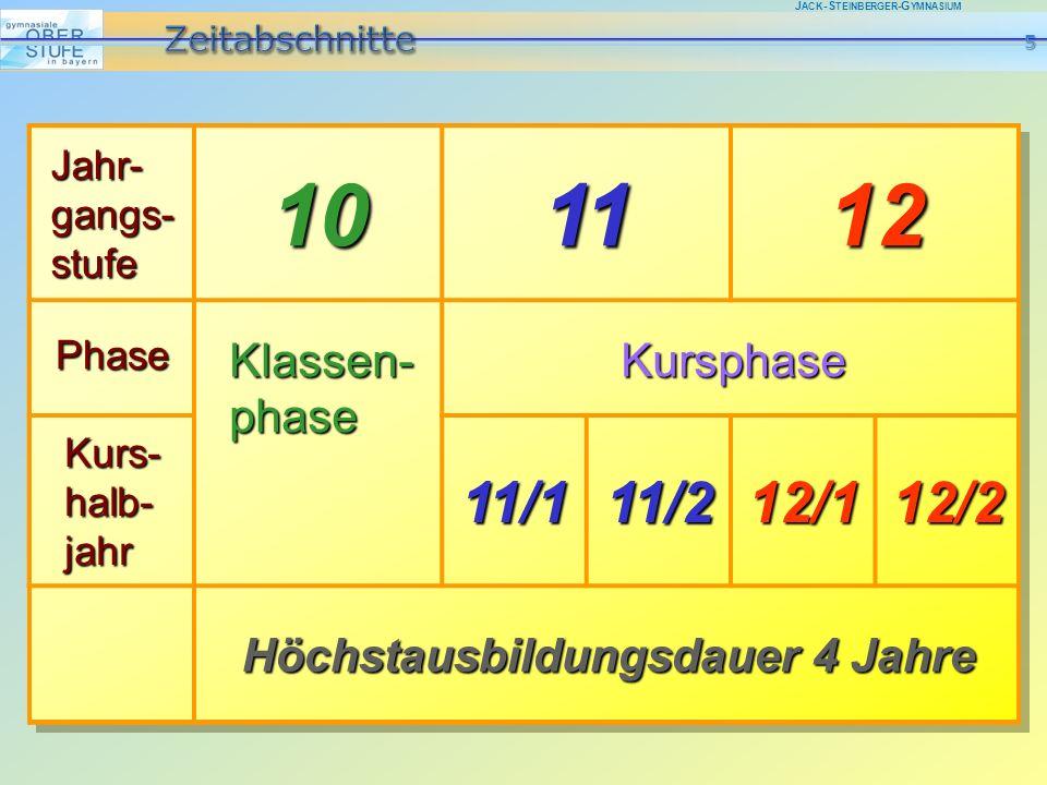 J ACK -S TEINBERGER -G YMNASIUM Jahr- gangs- stufe 101112Phase Klassen- phase Kursphase Kurs- halb- jahr 11/111/212/112/2 Höchstausbildungsdauer 4 Jah