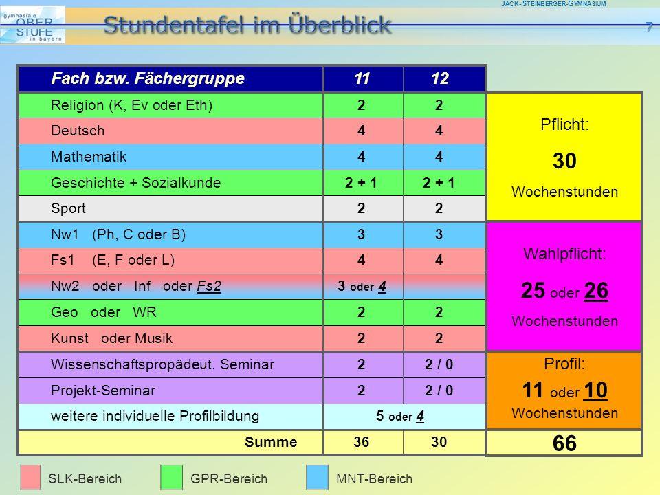 J ACK -S TEINBERGER -G YMNASIUM SLK-BereichGPR-BereichMNT-Bereich Religion (K, Ev oder Eth)22 Deutsch44 Mathematik44 Geschichte + Sozialkunde2 + 12 +