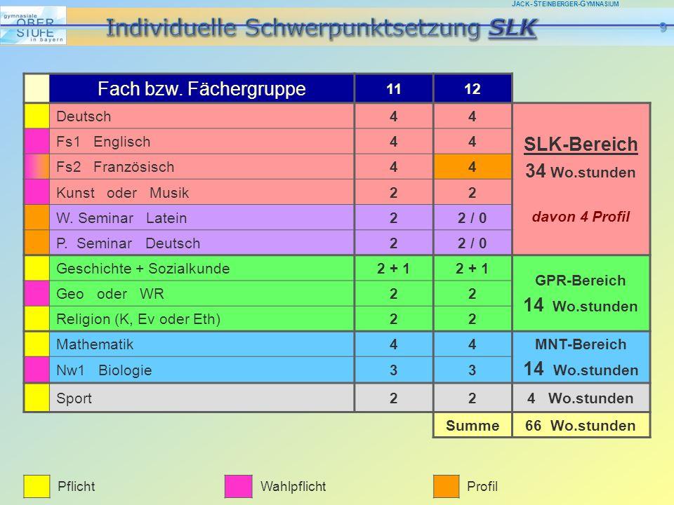 J ACK -S TEINBERGER -G YMNASIUM Fach bzw. Fächergruppe 1112 Deutsch44 SLK-Bereich 34 Wo.stunden davon 4 Profil Fs1 Englisch44 Fs2 Französisch44 Kunst
