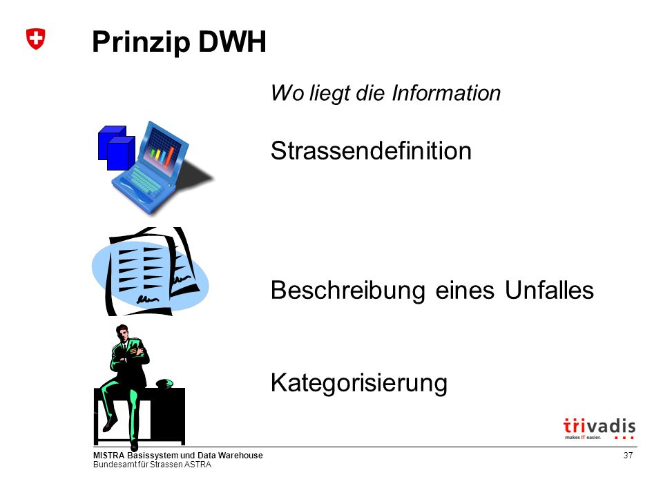 Bundesamt für Strassen ASTRA MISTRA Basissystem und Data Warehouse37 Prinzip DWH Strassendefinition Beschreibung eines Unfalles Kategorisierung Wo lie