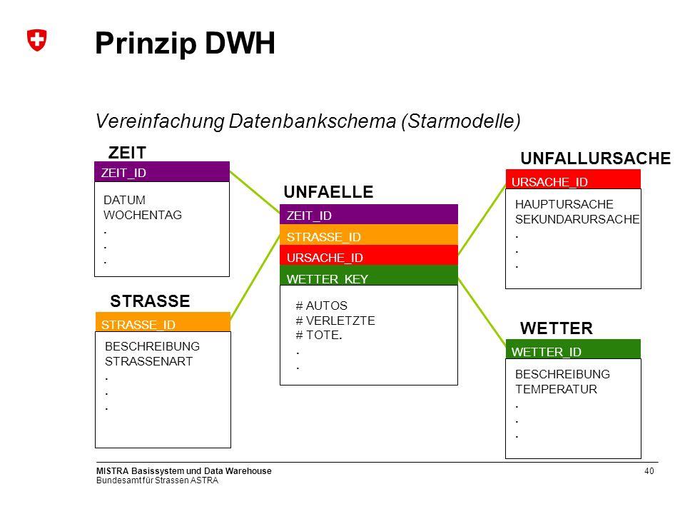Bundesamt für Strassen ASTRA MISTRA Basissystem und Data Warehouse40 Prinzip DWH Vereinfachung Datenbankschema (Starmodelle) UNFALLURSACHE URSACHE_ID