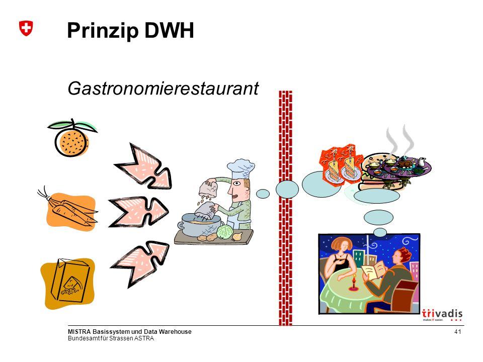 Bundesamt für Strassen ASTRA MISTRA Basissystem und Data Warehouse41 Prinzip DWH Gastronomierestaurant