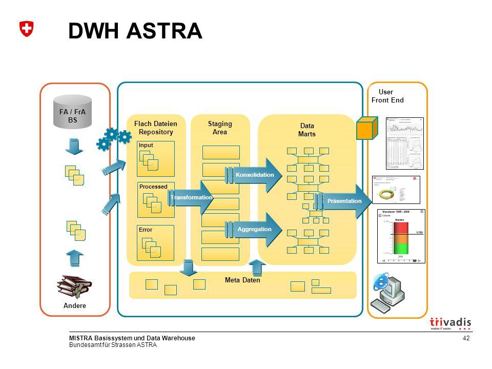 Bundesamt für Strassen ASTRA MISTRA Basissystem und Data Warehouse42 DWH ASTRA FA / FrA BS Andere User Front End Flach Dateien Repository Data Marts S