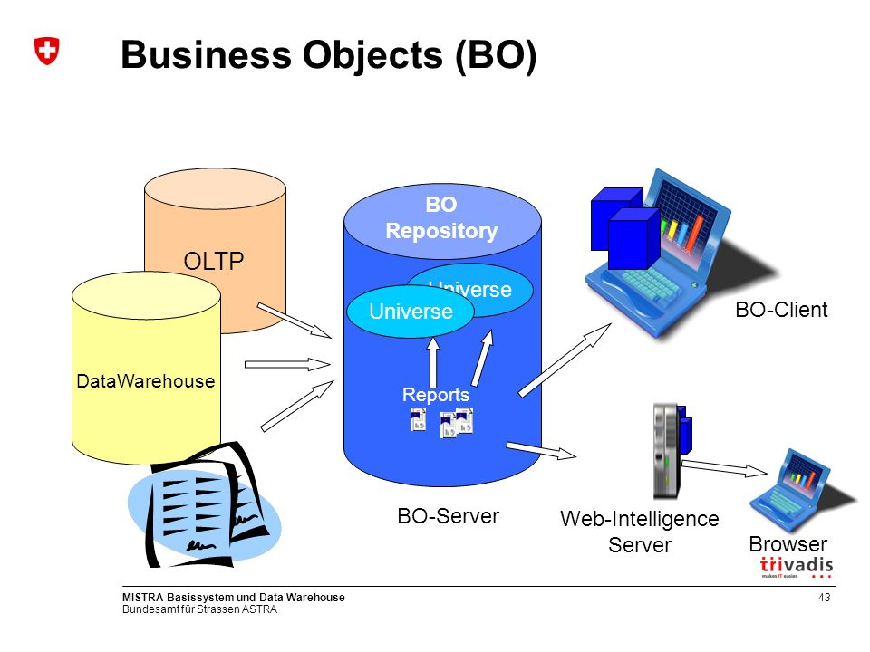 Bundesamt für Strassen ASTRA MISTRA Basissystem und Data Warehouse43 Business Objects (BO) BO Repository Reports OLTP DataWarehouse Universe BO-Client