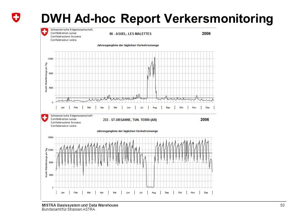 Bundesamt für Strassen ASTRA MISTRA Basissystem und Data Warehouse50 DWH Ad-hoc Report Verkersmonitoring