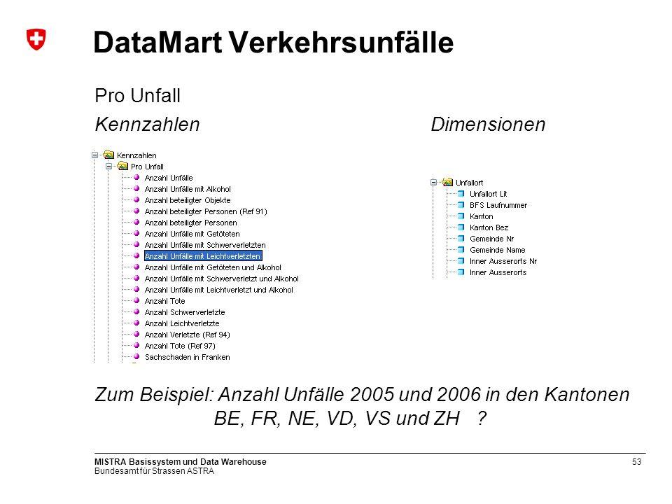 Bundesamt für Strassen ASTRA MISTRA Basissystem und Data Warehouse53 DataMart Verkehrsunfälle Pro Unfall KennzahlenDimensionen Zum Beispiel: Anzahl Un