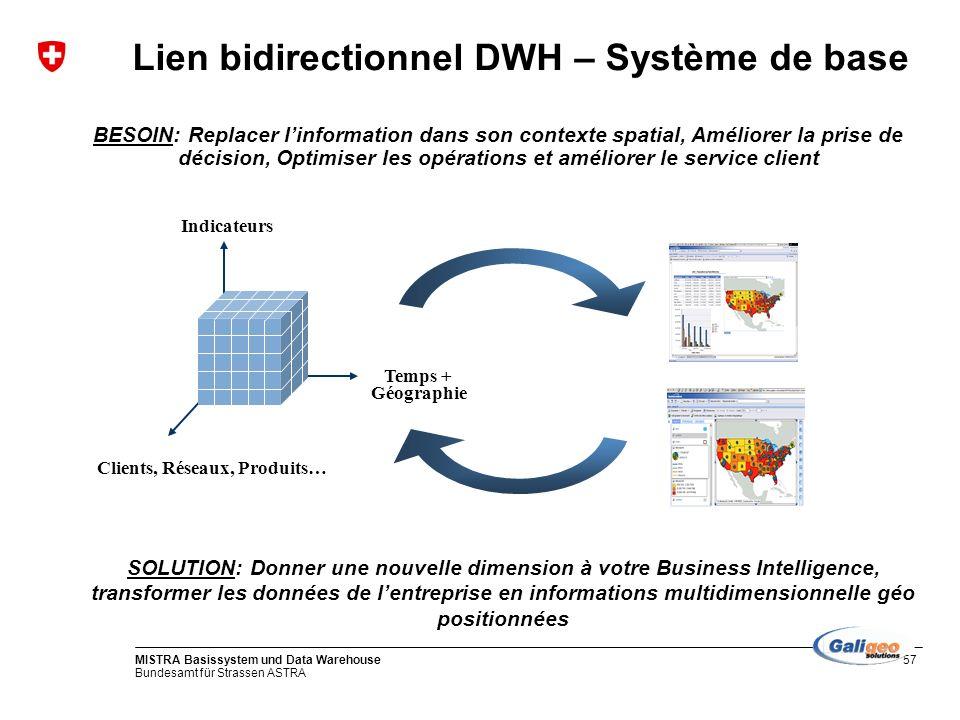 Bundesamt für Strassen ASTRA MISTRA Basissystem und Data Warehouse57 Lien bidirectionnel DWH – Système de base BESOIN: Replacer linformation dans son