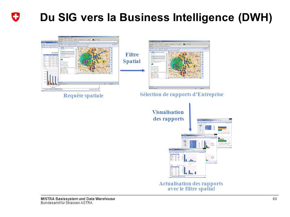 Bundesamt für Strassen ASTRA MISTRA Basissystem und Data Warehouse60 Du SIG vers la Business Intelligence (DWH) Requête spatiale Filtre Spatial Visual