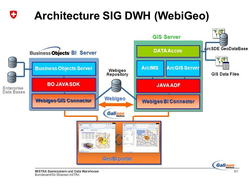 Bundesamt für Strassen ASTRA MISTRA Basissystem und Data Warehouse61 Architecture SIG DWH (WebiGeo)Webigeo Enterprise Data Bases BO JAVA SDK Business