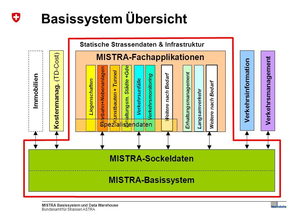 Bundesamt für Strassen ASTRA MISTRA Basissystem und Data Warehouse8 Basissystem Übersicht MISTRA-Fachapplikationen MISTRA-Basissystem MISTRA-Sockeldat