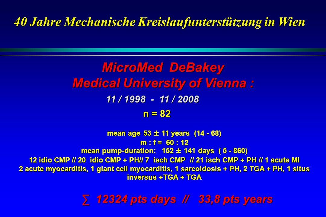 11 / 1998 - 11 / 2008 n = 82 mean age 53 ± 11 years (14 - 68) m : f = 60 : 12 mean pump-duration: 152 ± 141 days ( 5 - 860) 12 idio CMP // 20 idio CMP