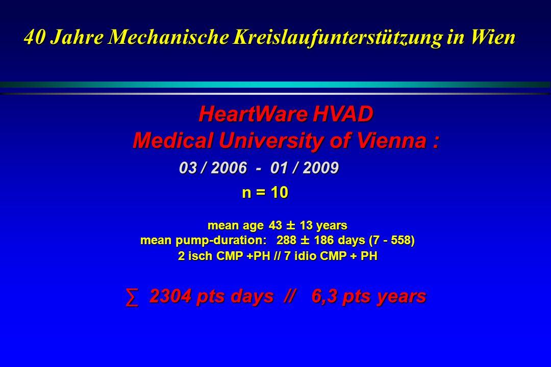 03 / 2006 - 01 / 2009 n = 10 mean age 43 ± 13 years mean pump-duration: 288 ± 186 days (7 - 558) 2 isch CMP +PH // 7 idio CMP + PH HeartWare HVAD Medi