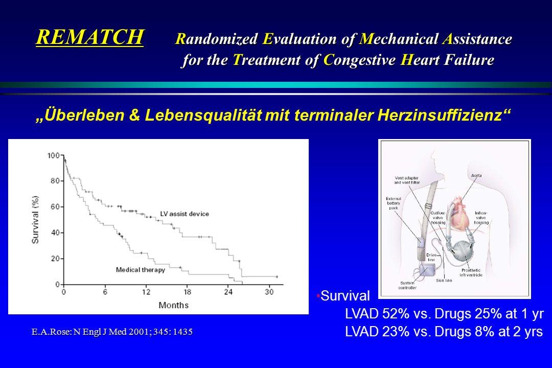 Survival LVAD 52% vs. Drugs 25% at 1 yr LVAD 23% vs. Drugs 8% at 2 yrs E.A.Rose: N Engl J Med 2001; 345: 1435 REMATCH Randomized Evaluation of Mechani