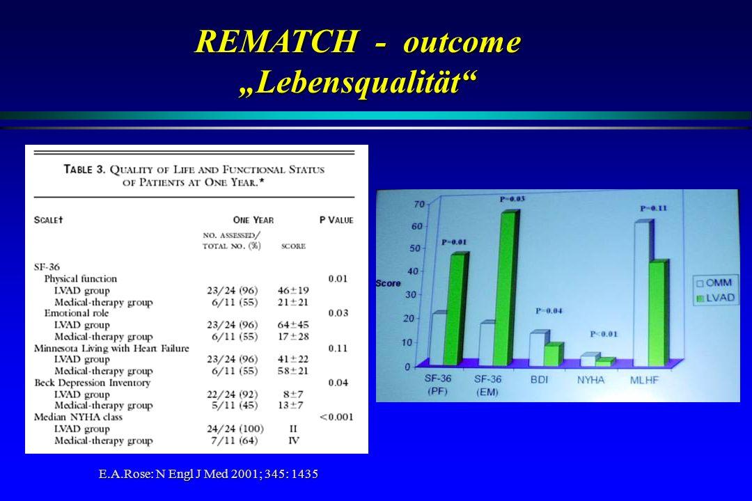 REMATCH - outcome Lebensqualität E.A.Rose: N Engl J Med 2001; 345: 1435