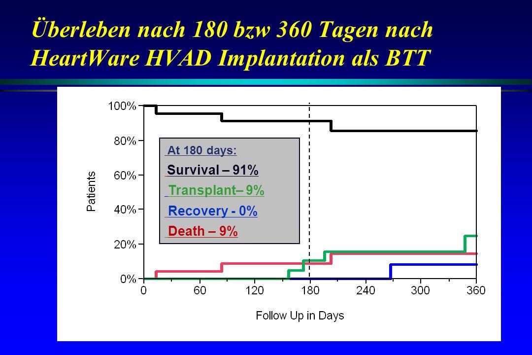 Überleben nach 180 bzw 360 Tagen nach HeartWare HVAD Implantation als BTT At 180 days: Survival – 91% Transplant– 9% Recovery - 0% Death – 9%