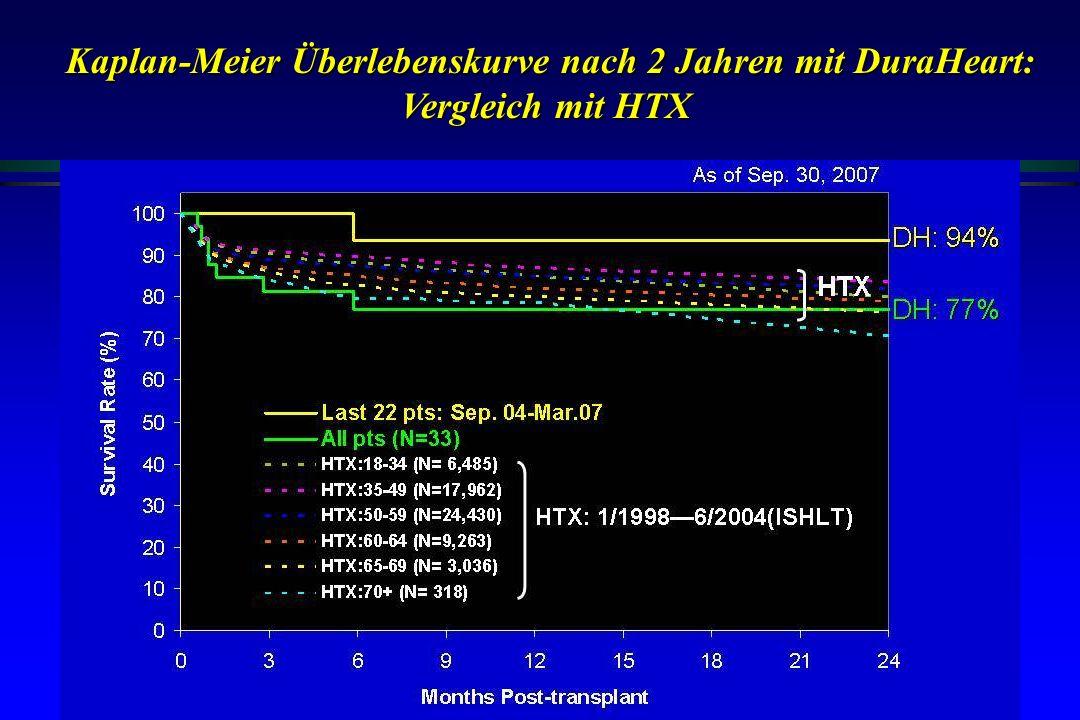 Kaplan-Meier Überlebenskurve nach 2 Jahren mit DuraHeart: Vergleich mit HTX